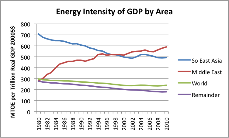 energy-intensity-of-gdp-by-area-v2